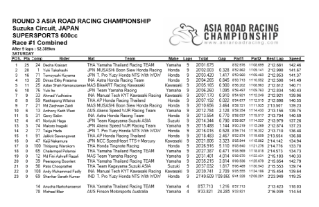 Race1-SS600_result