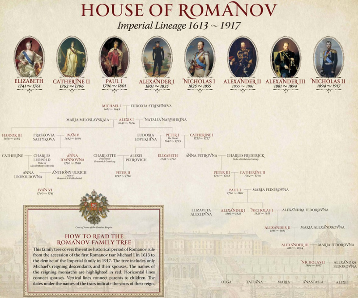 Romanov Family Tree