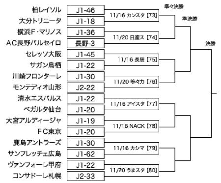 天皇杯トーナメント表