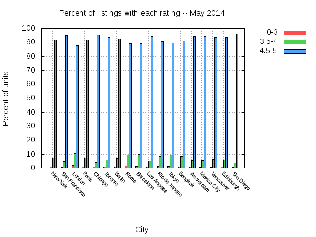 city_rating_distribution.png
