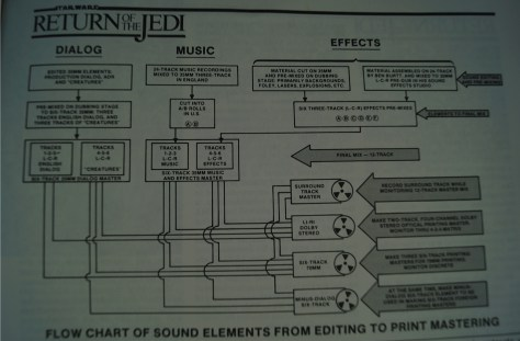 Return of the Jedi Flow Chart