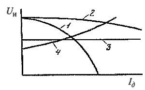 Внешние вольт-амперные характеристики сварочных аппаратов