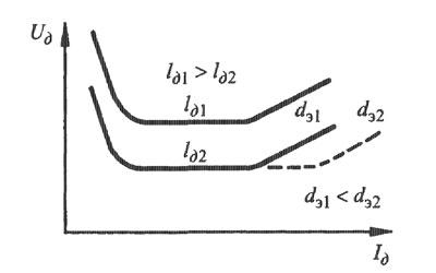 Зависимость вольт-амперной характеристики дуги от её длины и диаметра электрода