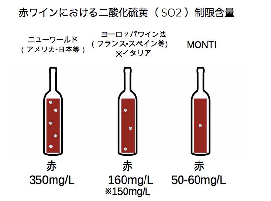 so2_wine