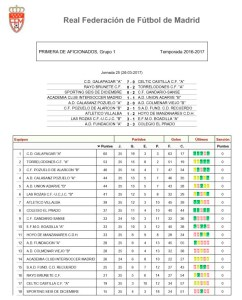 Clasificacion-26-3-17
