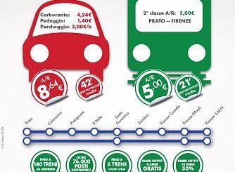 72-treno-auto-prato