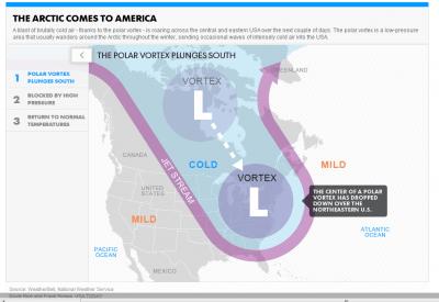 Polar Vortex ที่ขั้วโลก บิดเบี้ยวลงมาทางใต้