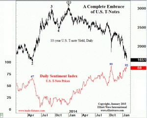 Nearly all bulls in price and all bears in yield