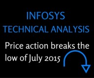 Infosys Technical analysis-Price action