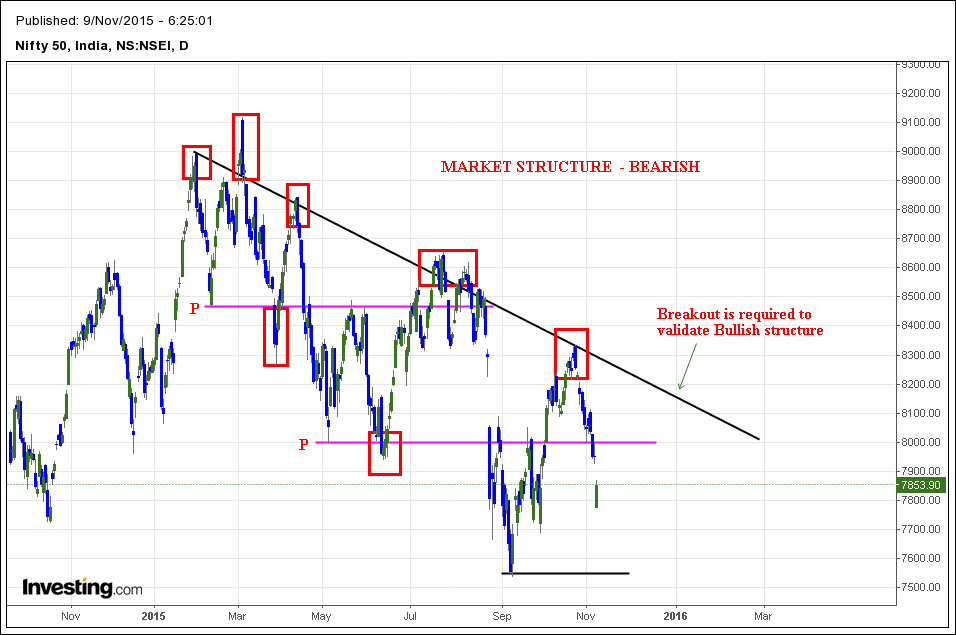 Price action in Nifty daily chart