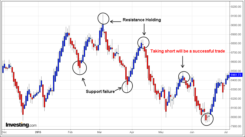 Trading strategy based on support and resistance only