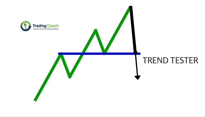 Trend tester - Price action patterns
