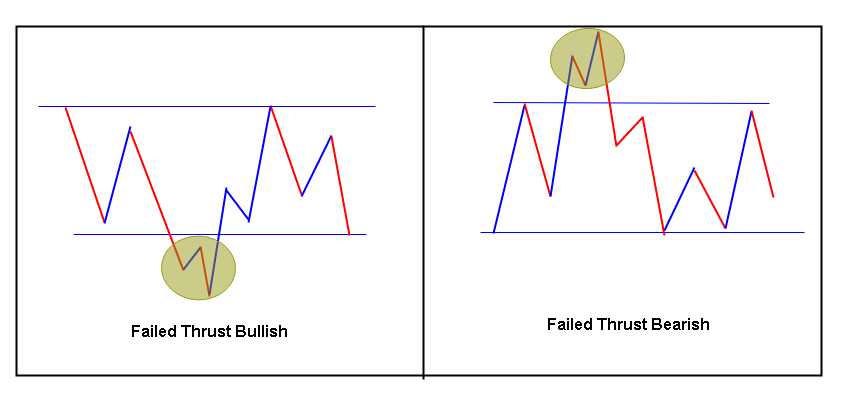 Failed thrust trading pattern