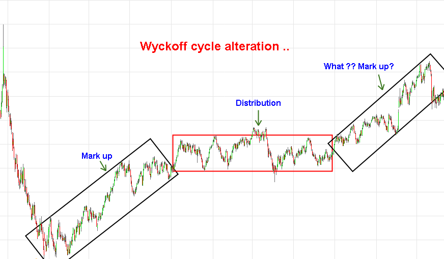 Alterations of Wyckoff Trading cycle