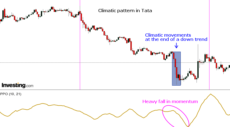 Bearish Climatic pattern