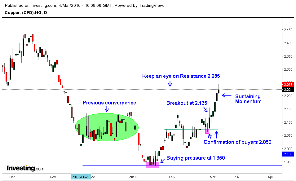 Copper Technical analysis – Price action is moving up!!