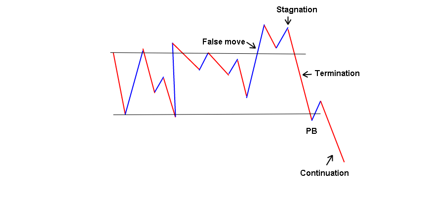 Anatomy of false breakouts