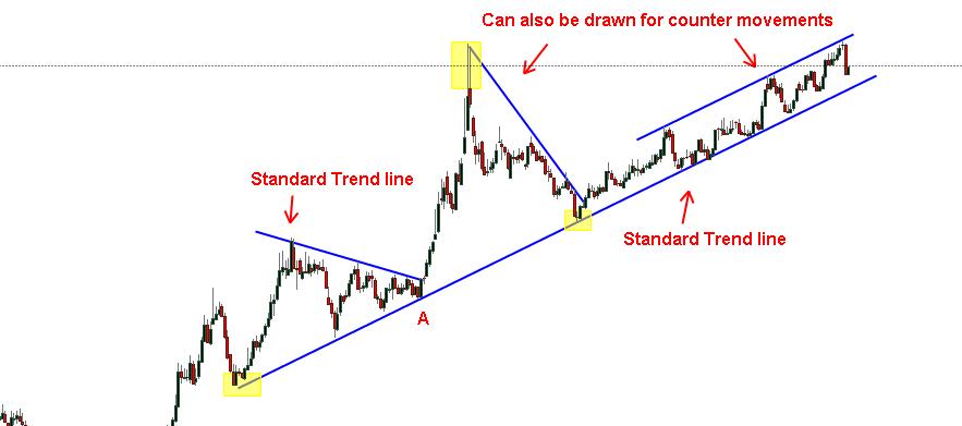 Standard Trend lines
