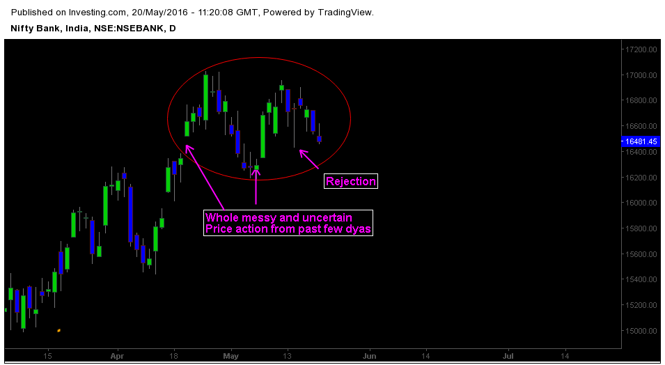 Messier price action in Bank Nifty