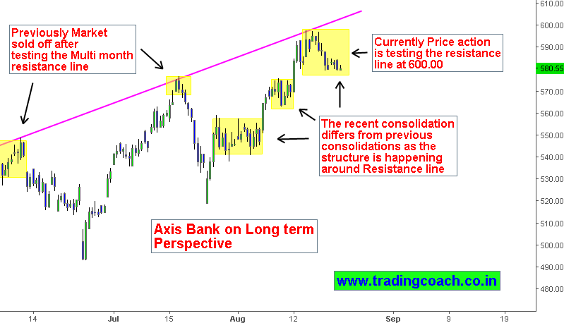 Axis Bank Technical analysis Price action testing the resistance zone
