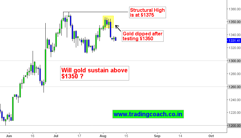 Gold Technical analysis – Price action fell after re-testing resistance level $1350