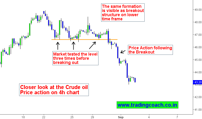 Closer look at Crude oil price action on Lower time frame