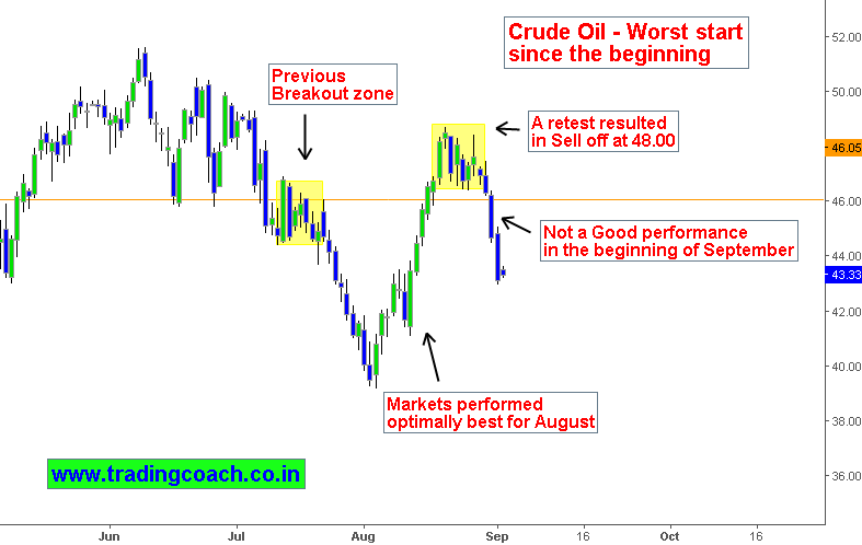 Crude Oil Price action fell in the beginning of September due to supply concerns