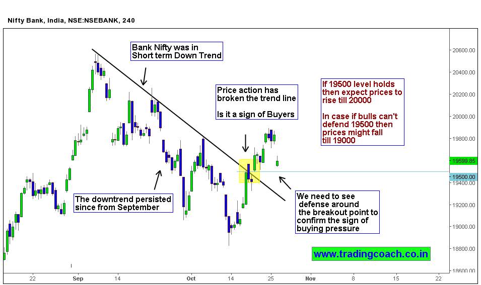 Price action broke the bearish trend line – Buyers must defend the zone to prove their strength