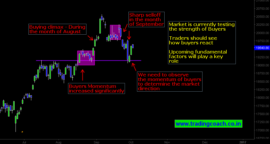 bank-nifty-trading-in-inflection-point