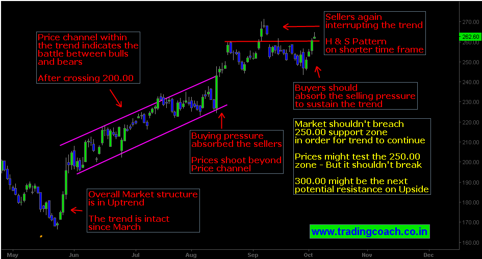 SBI Share price action in Uptrend as per technical analysis