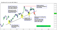 Tata Motors DV stock - Price action trading around trendline