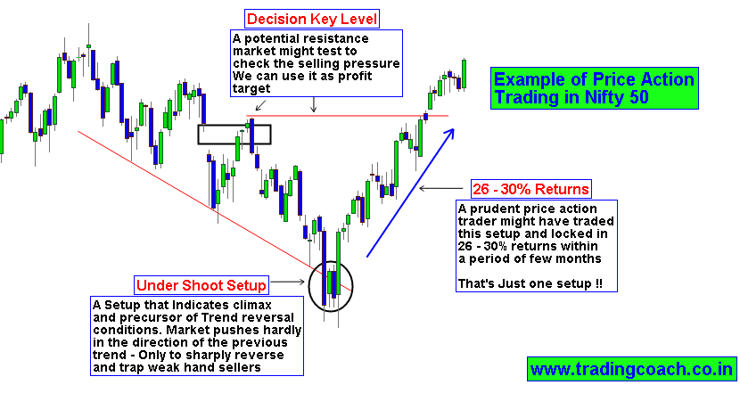 Nifty option trading tips india
