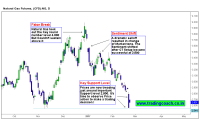 Natural Gas trading at an Important Support level - Watch the Price Action