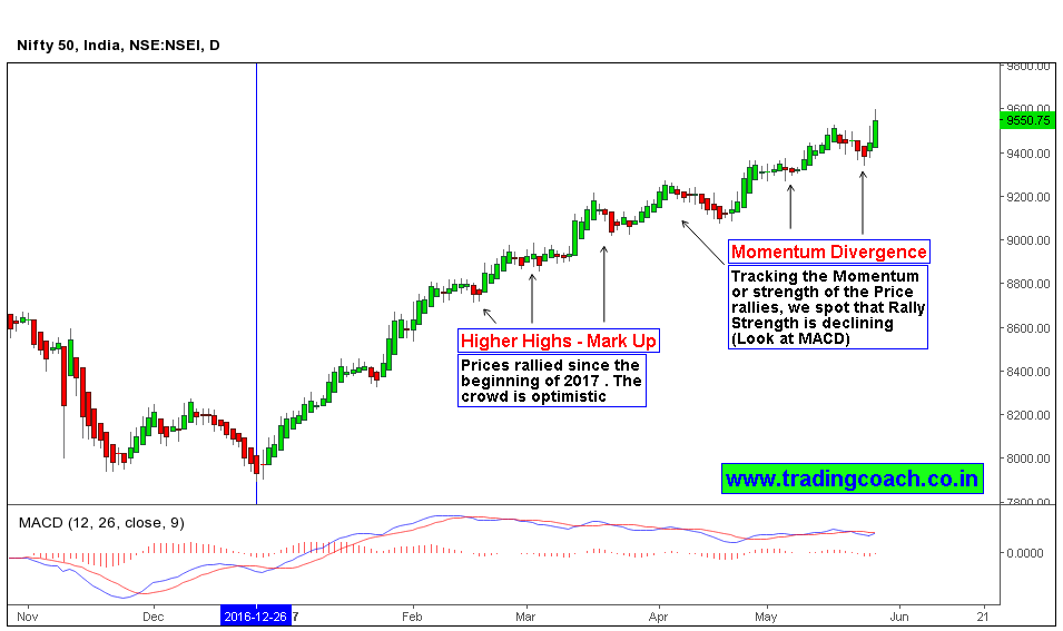 Nifty 50 A closer look at the chances of correction