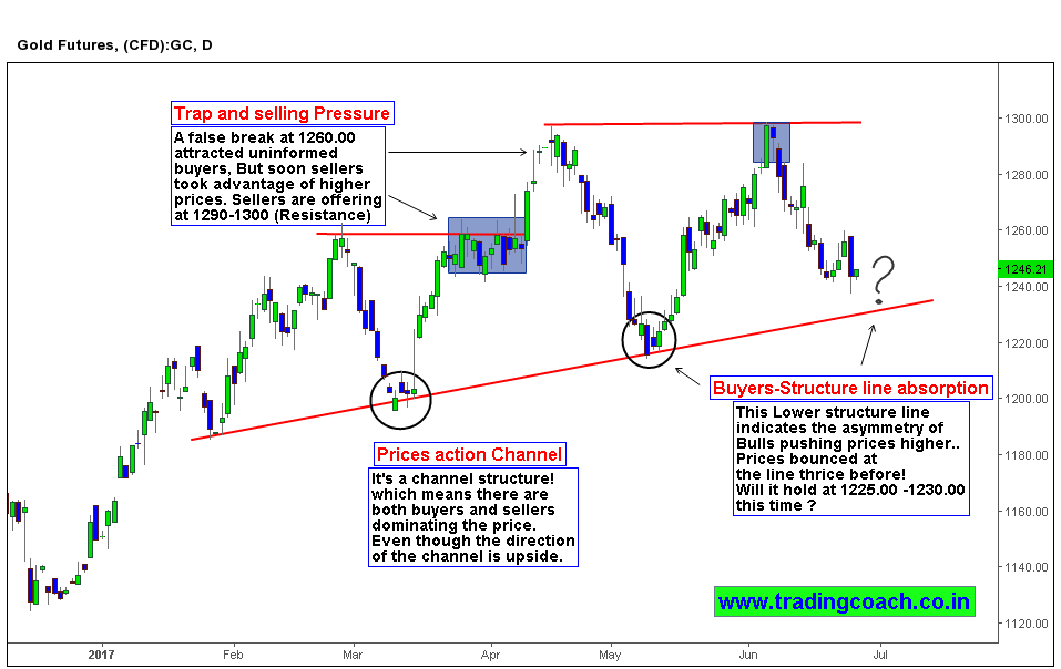 Look for price action trading setup near structural support
