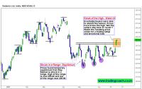 Vedanta Share prices trading near range highs