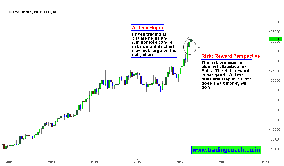 ITC Price action trading at all time highs