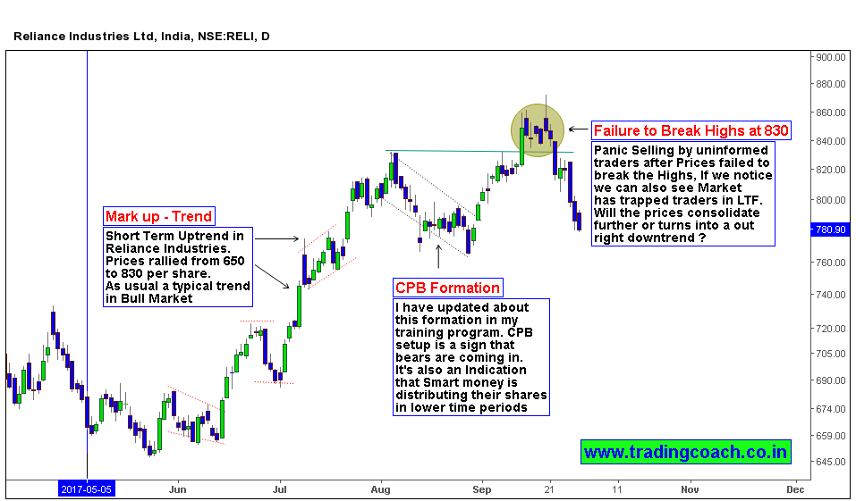 Reliance Shares experience Panic selling and Trend termination
