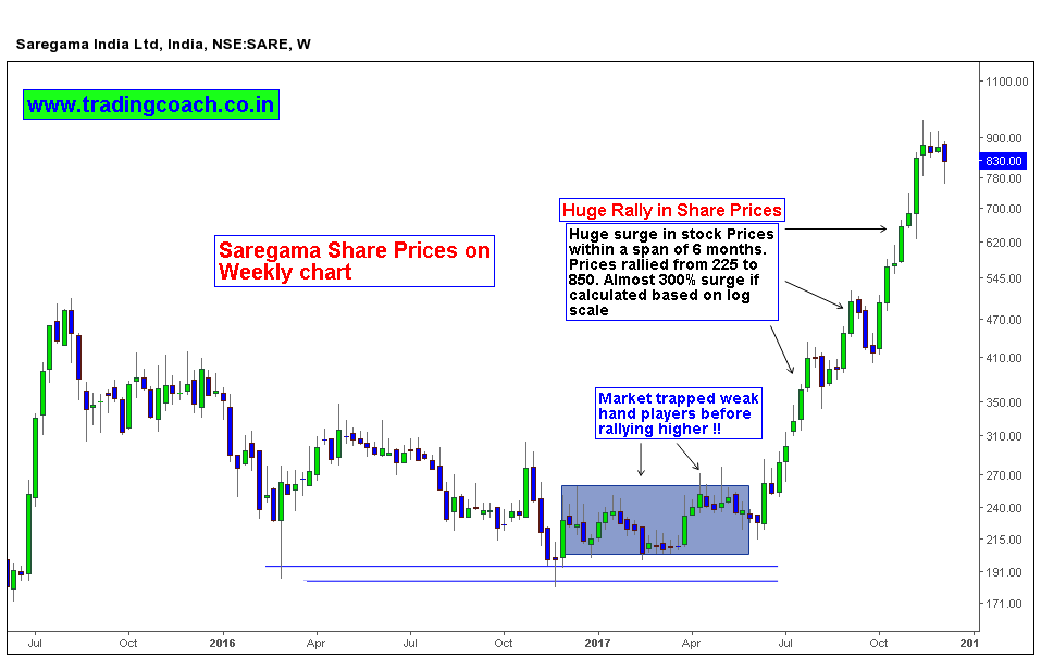 300 percent Surge within 6 months - Saregama shares on weekly chart