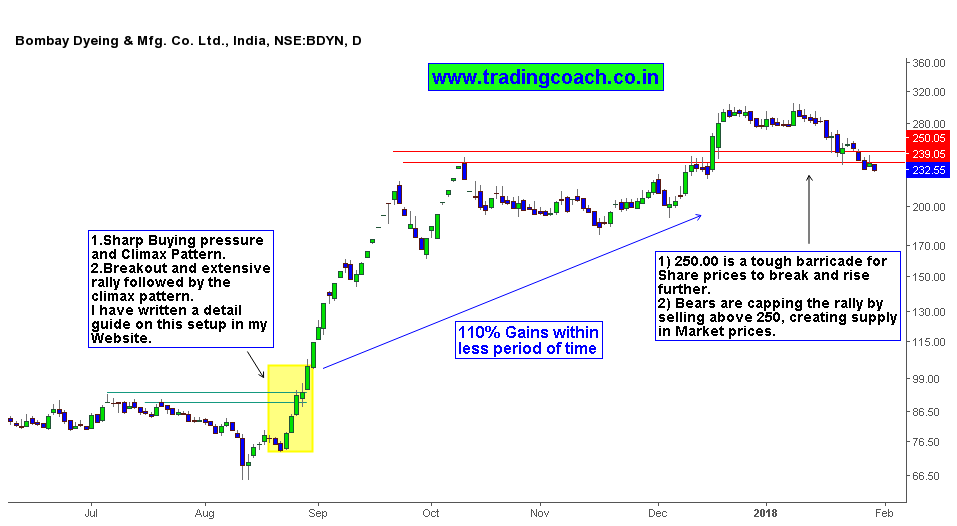 Bombay Dyeing Share Prices doubled after Climax Pattern breakout