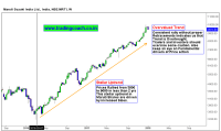 Price action indicates over extended uptrend in Maruti Shares