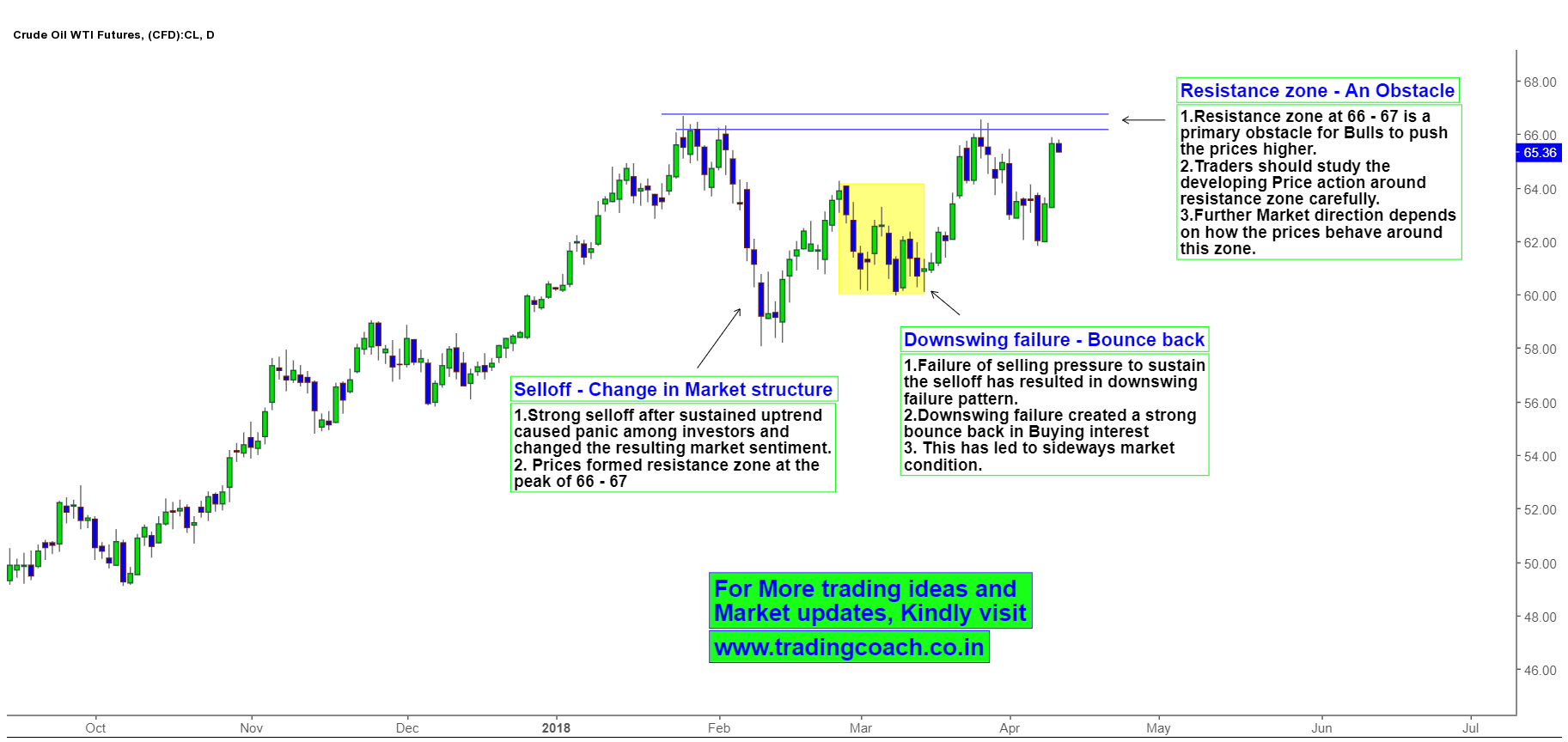 Crude Oil Price action trading near Resistance zone, Obstacle for Bulls