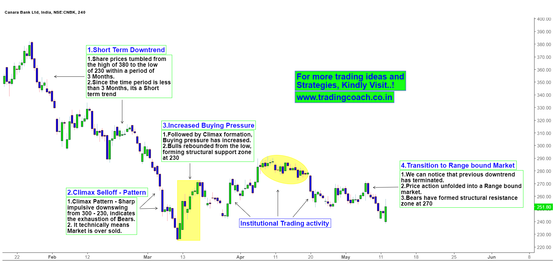 Canara Bank Share prices - Price action changes the structure from trend to range