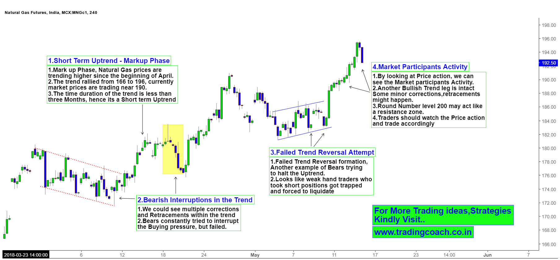 Natural Gas - Price Action in 4h chart reveals short term uptrend