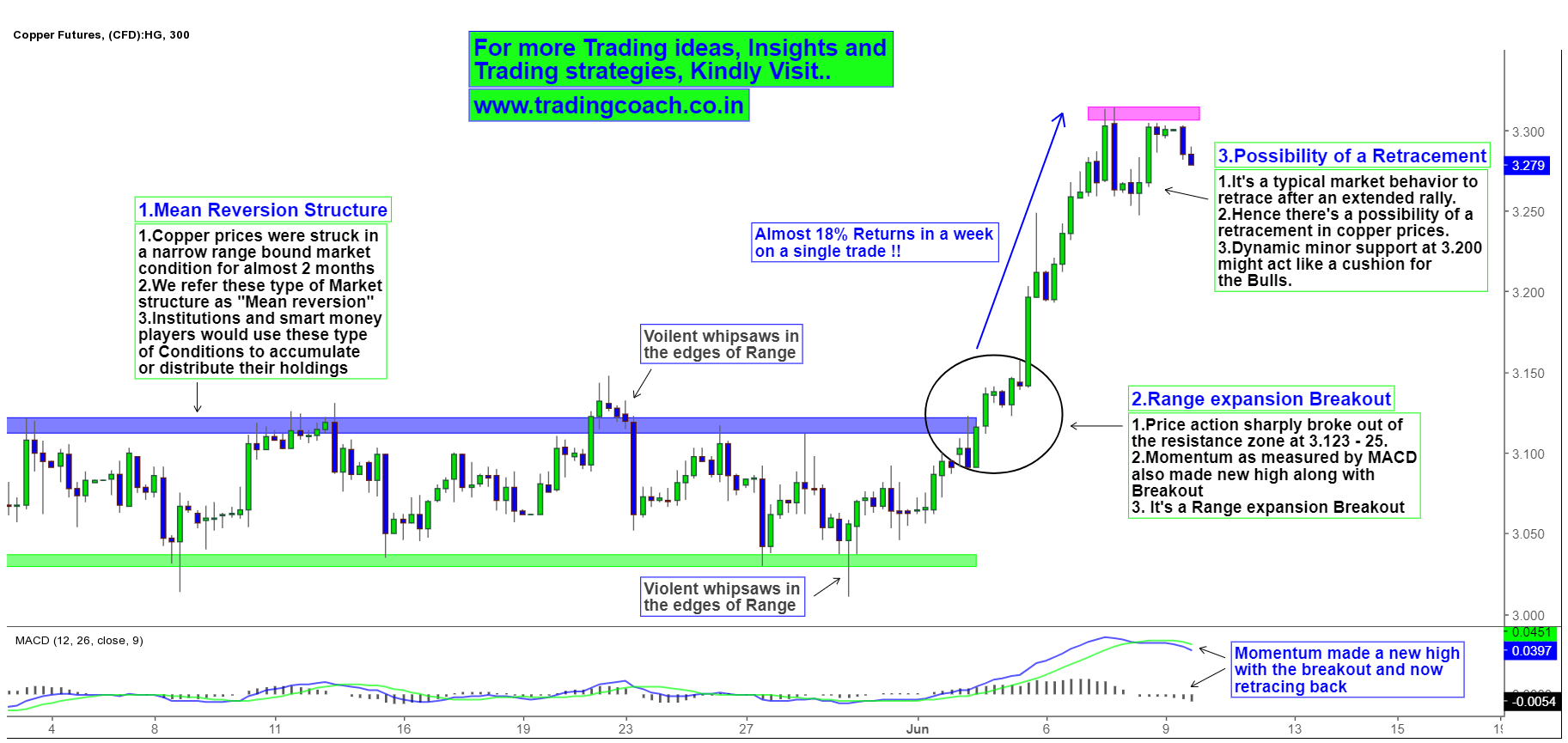 Price Action shows possibility of Retracement due to breakout