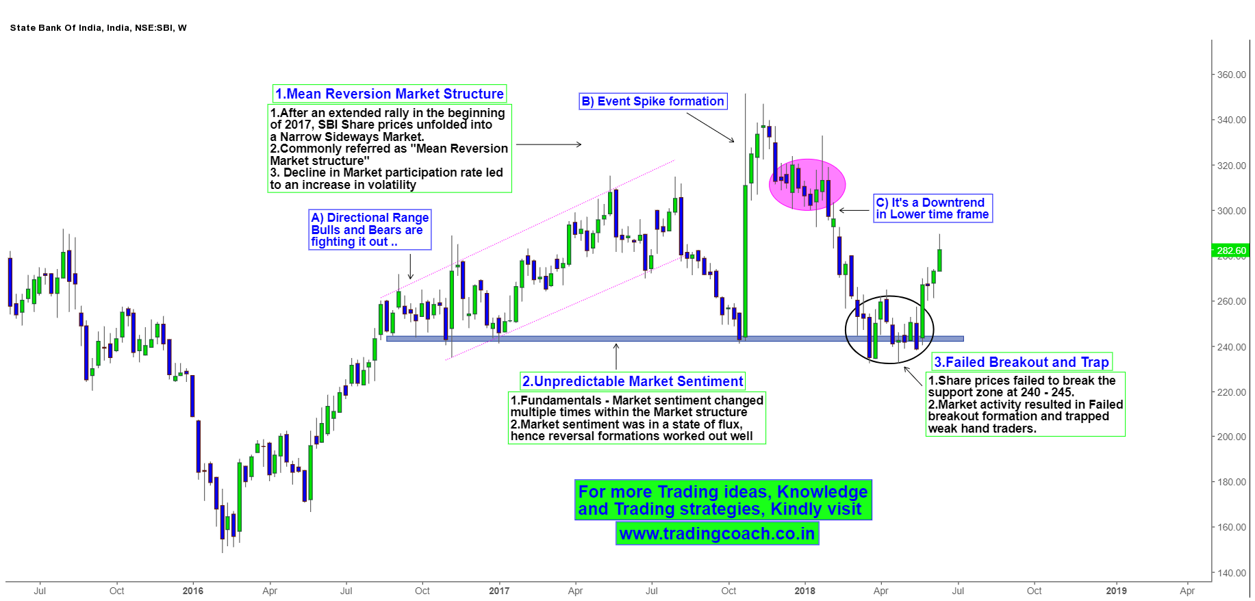 SBI Shares - Price action has formed failed Breakout Formation in Mean reversion Structure