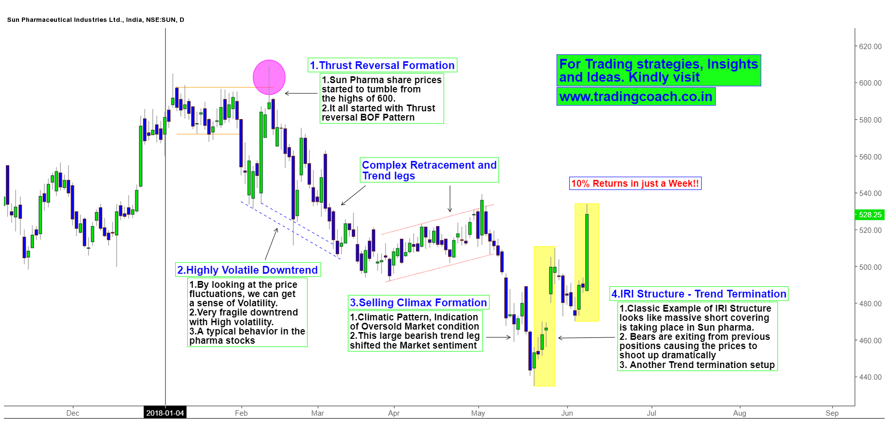 Sun Pharma Daily chart - Price action shows trend termination structure