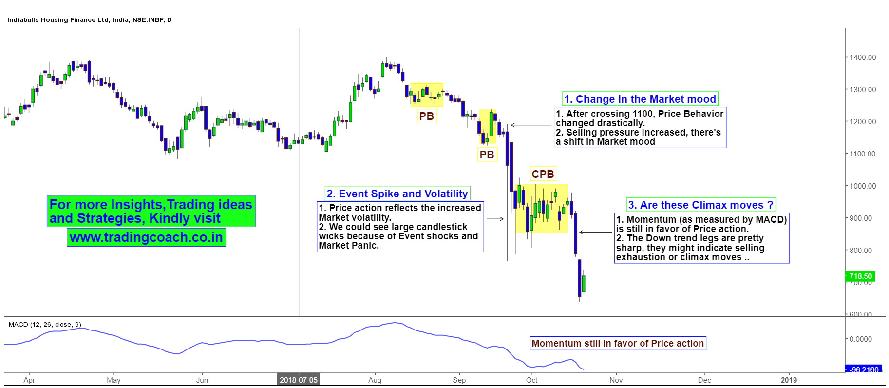 India Bulls Housing finance Share prices - Price action shows climax formations