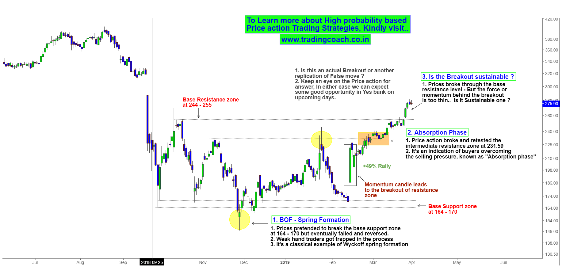 Price Action Breaks out the Long standing resistance zones in Yes bank EOD chart