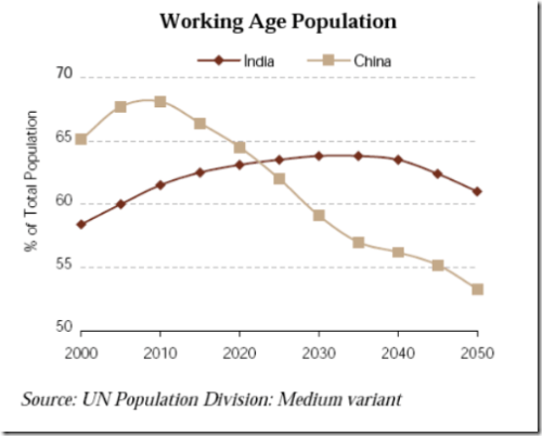 India China Working Age Population